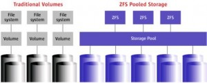 ZFS Open Solaris Open Source per la Conservazione Sostitutiva