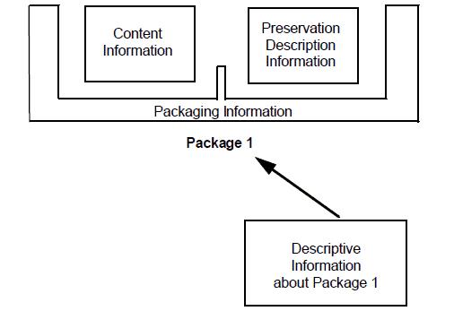 OAIS software conservazione sostitutiva e fatturazione elettronica.