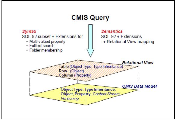cmis_standard