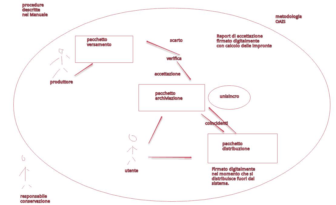 oais_metodologia
