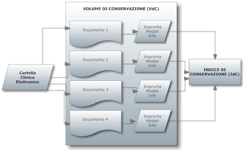 unisincro_conservazione