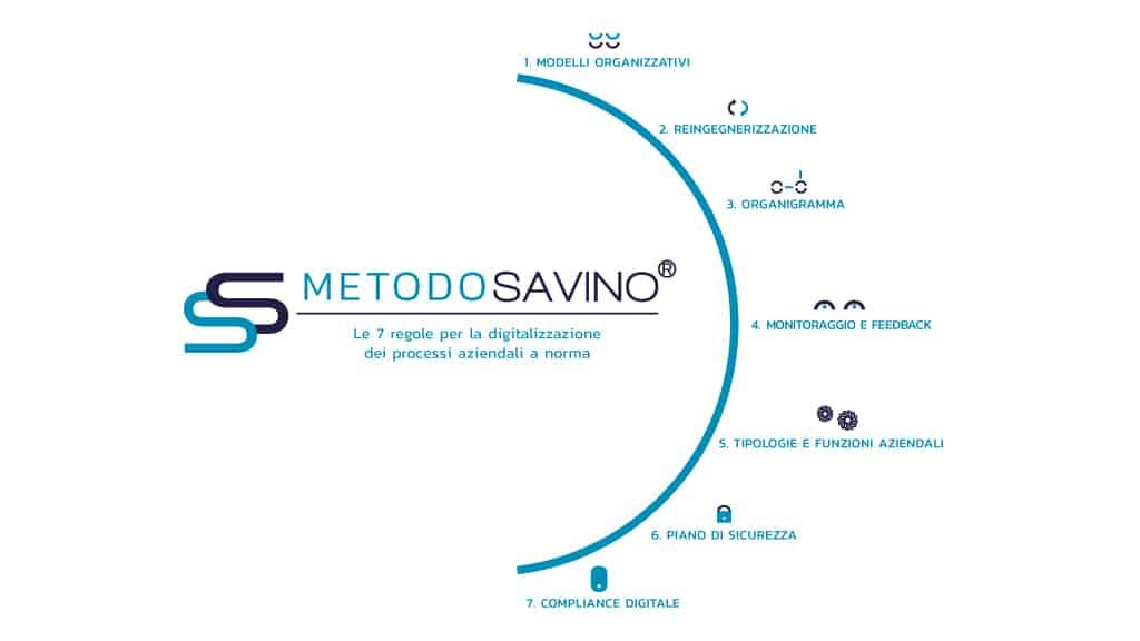 L'Infografica del Metodo Savino