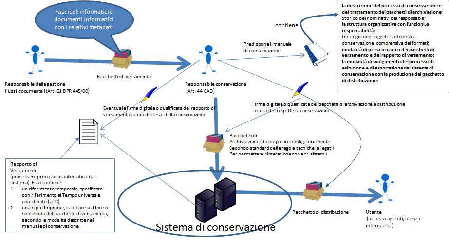 Flusso sistema e processo di conservazione digitale.