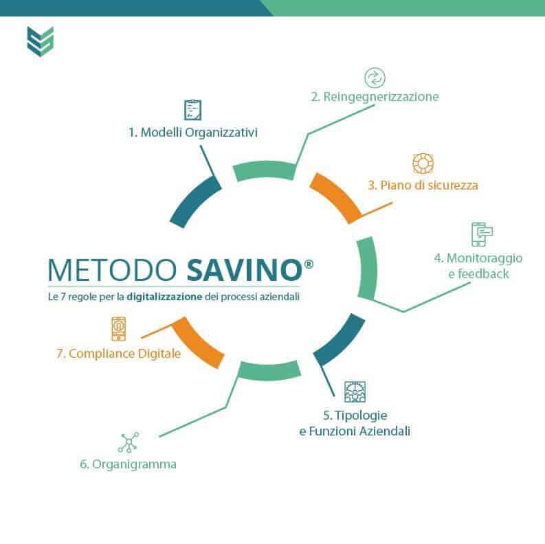 Il Metodo Savino® per la digitalizzazione dei processi aziendali attraverso le 7 regole di digitalizzazione.