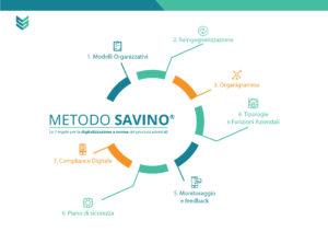 L'Infografica del Metodo Savino®
