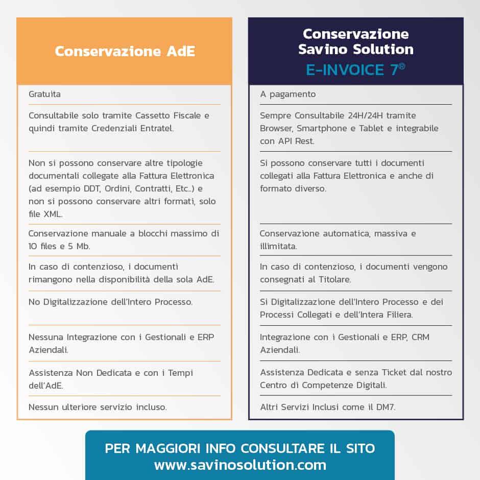 Differenze del Servizio di Conservazione tra AdE e Savino Solution