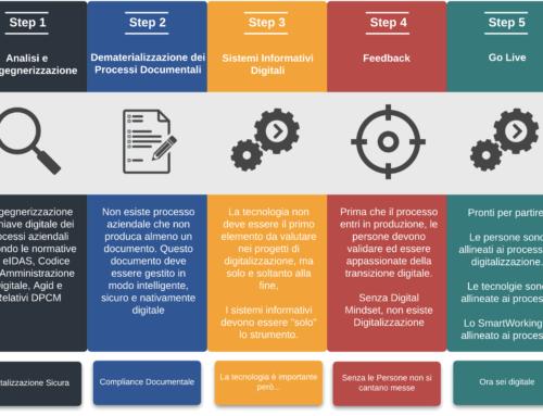 La corretta metodologia per Digitalizzare qualunque processo aziendale.